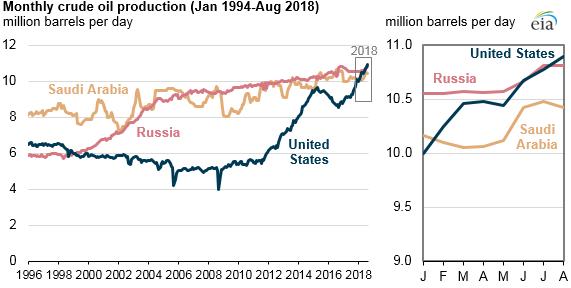 Gli Stati Uniti diventano il maggior produttore mondiale di petrolio